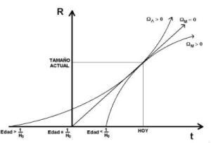 [Edad del<br /> Universo en función de la densidad de materia y densidad de vacío]